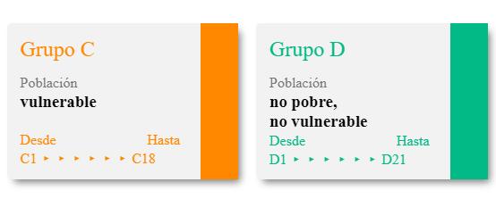 Grupo Sisben C D